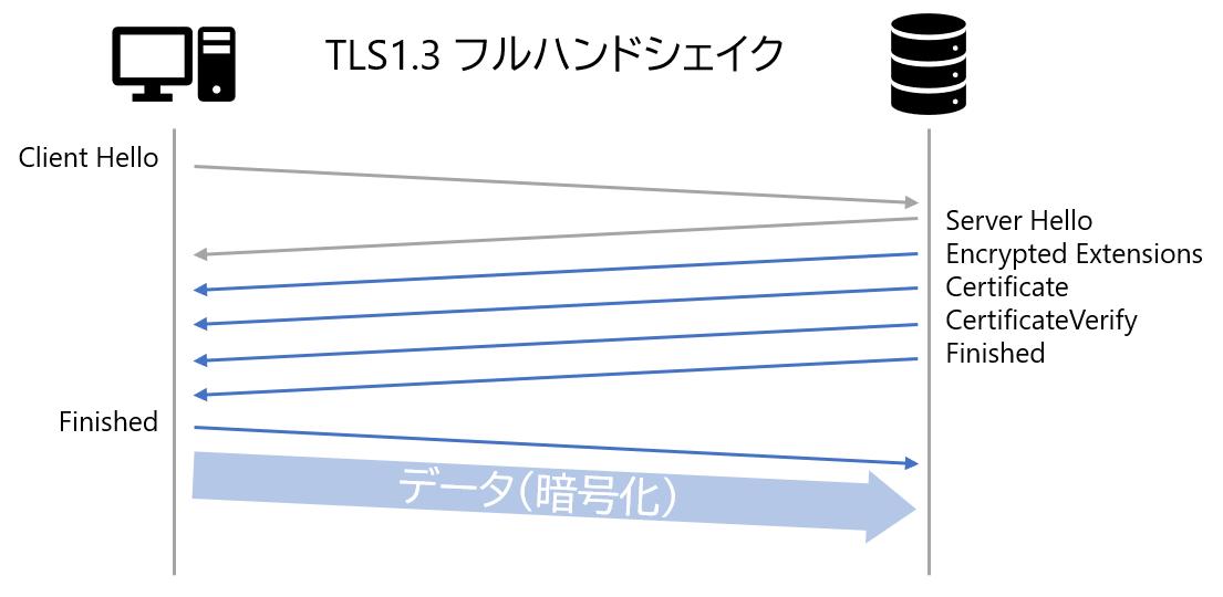 TLS 1.3のフルハンドシェイク