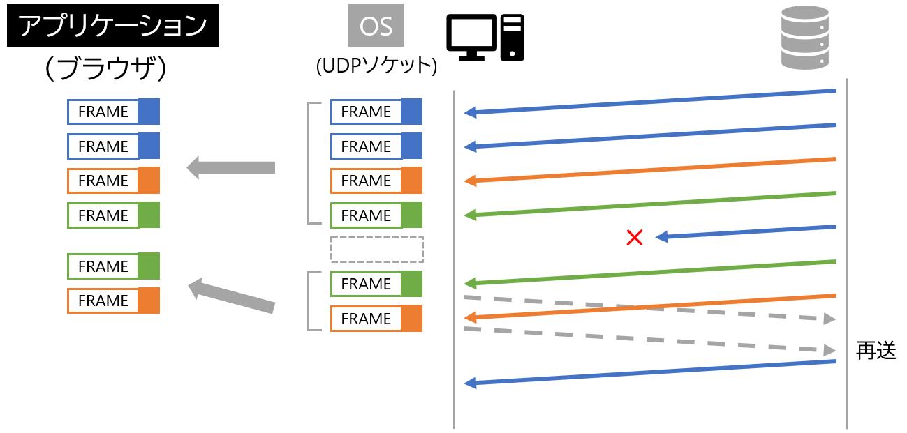 QUICではヘッドオブラインブロッキングが起こらないことを説明する図
