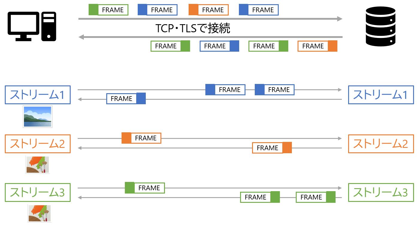 HTTP/2 ストリームによる通信路の多重化