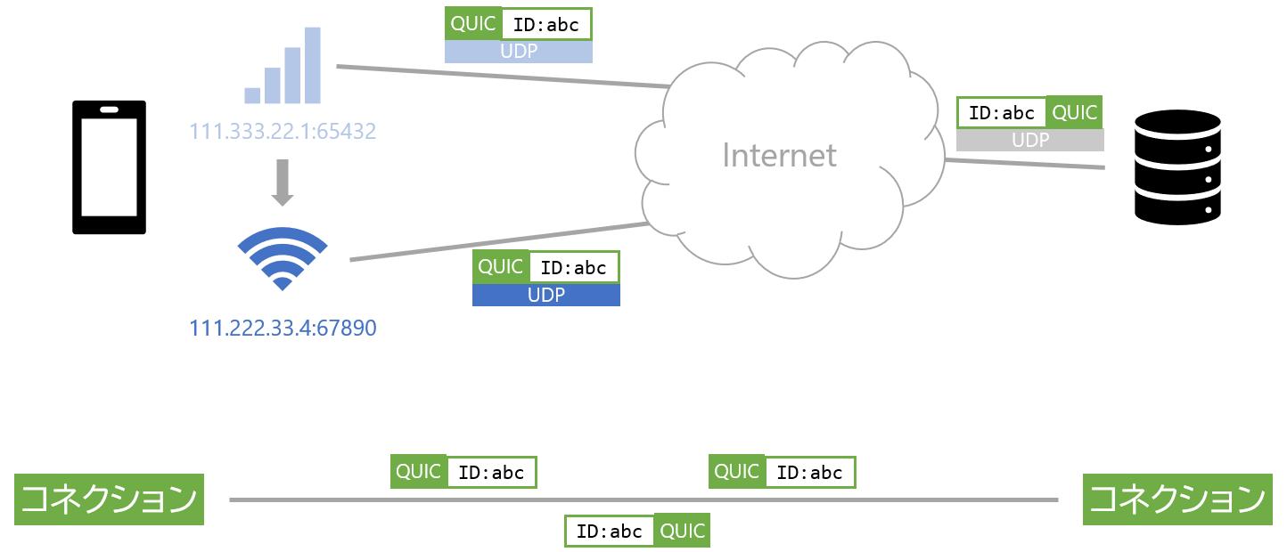QUICではIPやポート番号が変わってもHTTP通信を継続できる