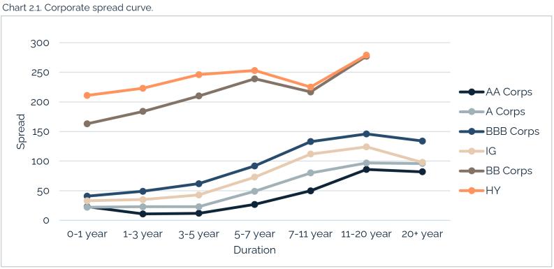 05.02.2021 - Chart 2.1 - corporate spread curve