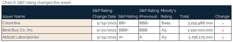 05.23.2021 - Chart 6 - S&P rating changes this week