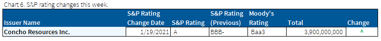 01.24.2021 - Chart 6 - S&P ratings changes this week