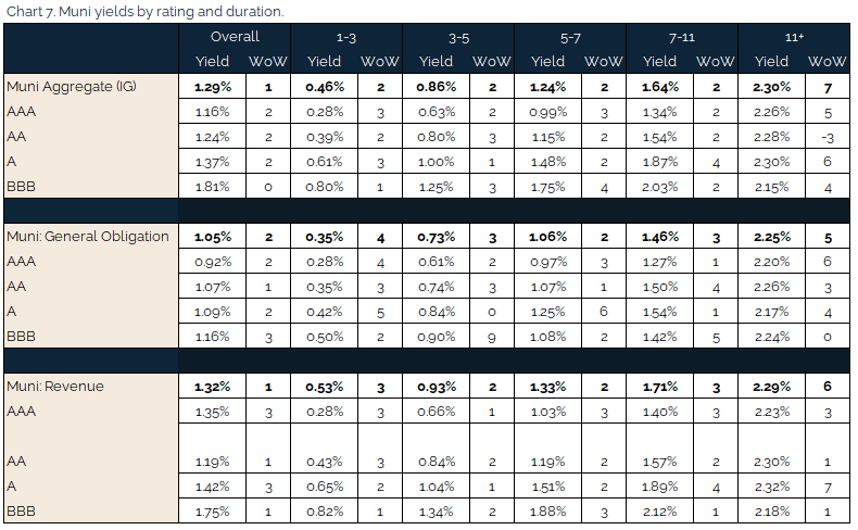 05.16.2021 - Chart 7 - muni yields by rating and duration