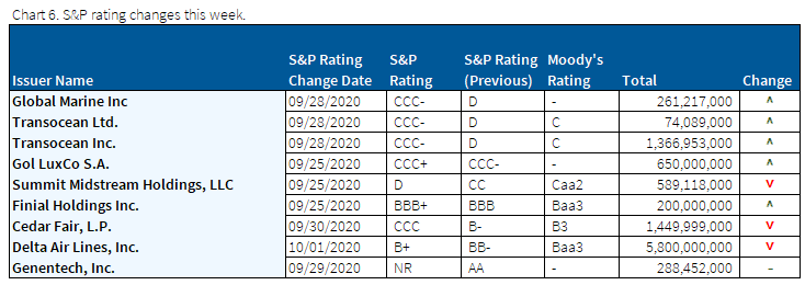10.4.2020 - Chart 6 - S&P rating changes this week