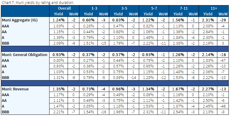 04.11.2021 - Chart 7 - muni yields by rating and duration