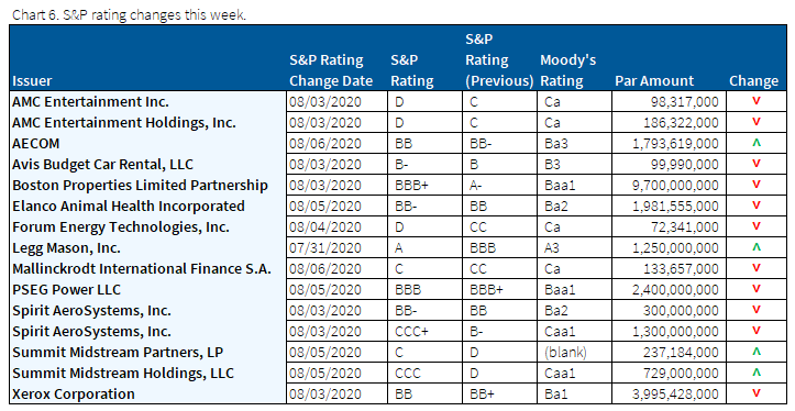 08.09.2020 - Chart 6 - S&P ratings changes this week 723x374