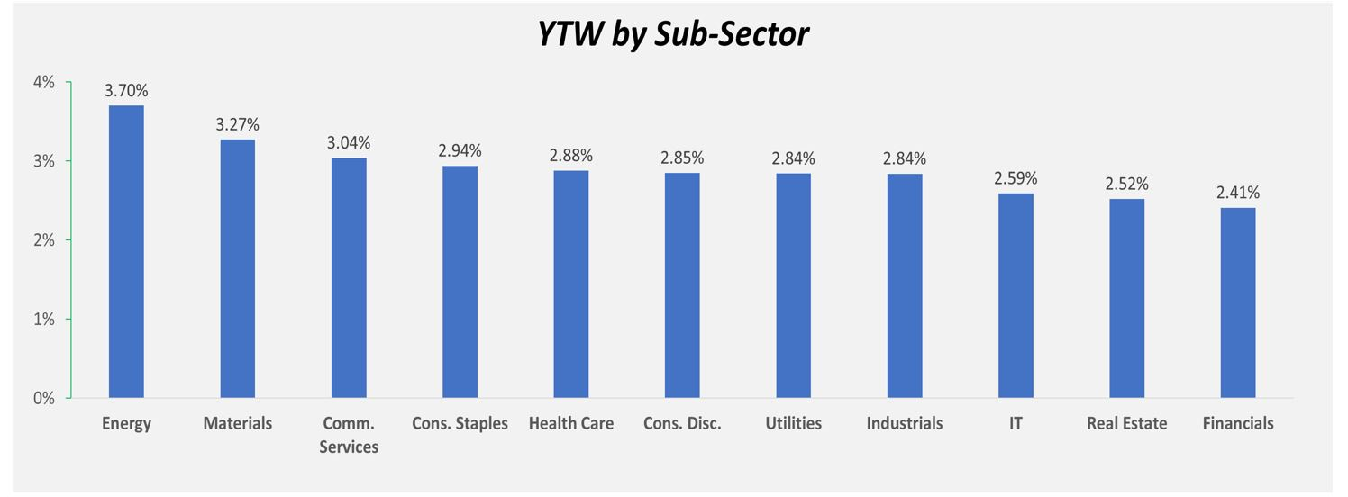 YTW Sub-Sector
