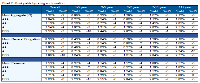 08.02.2020 - Chart 7 - Muni yields by rating and duration