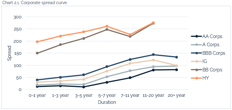 05.09.2021 - Chart 2.1 - corporate spread curve