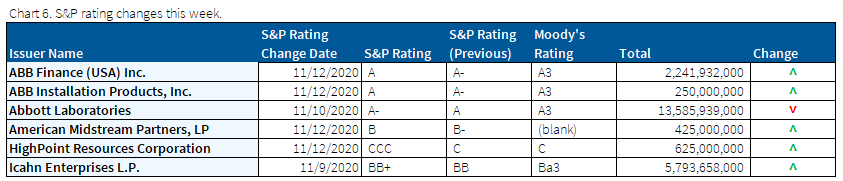 11.15.2020 - Chart 6 - S&P ratings changes this week