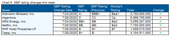 08.02.2020 - Chart 6 - S&P rating changes this week