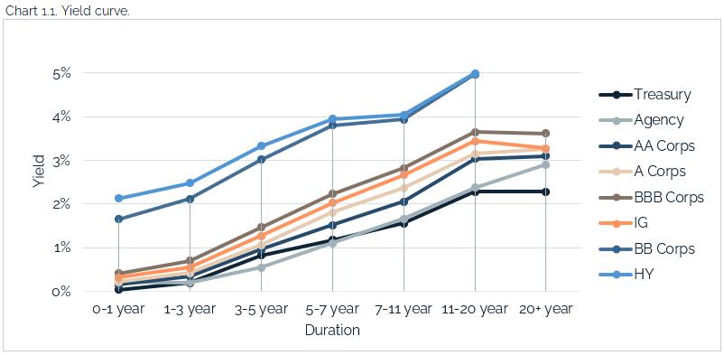 05.16.2021 - Chart 1.1 - yield curve
