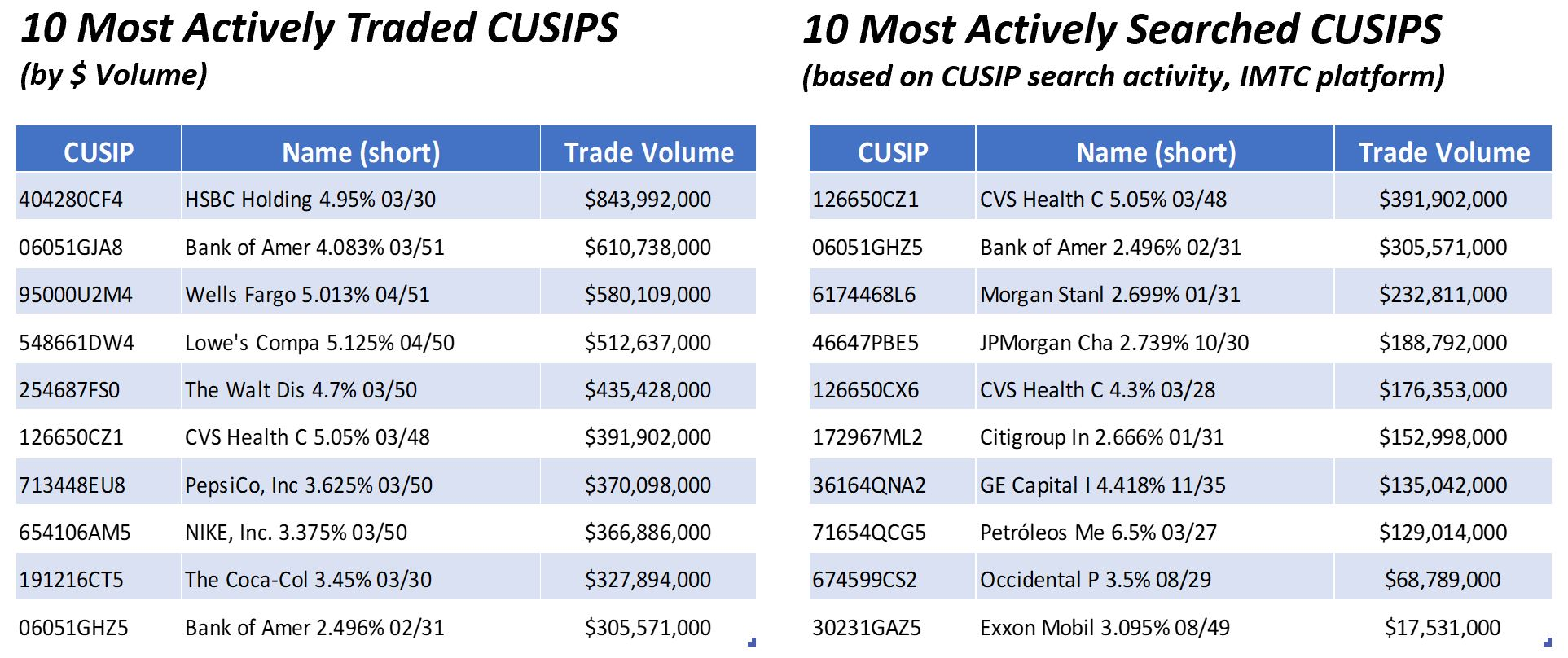 Most Active CUSIPS
