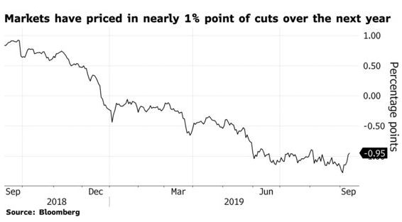 Market memo graph