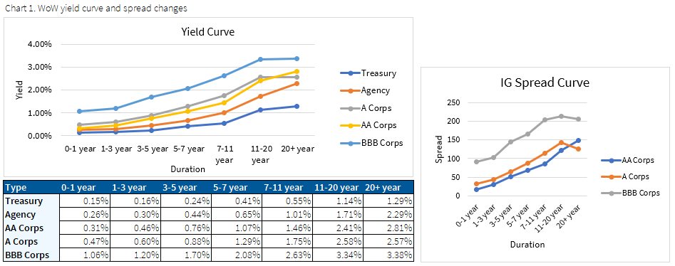 07.12.2020 Chart 1 Wow yield curve and spread changes
