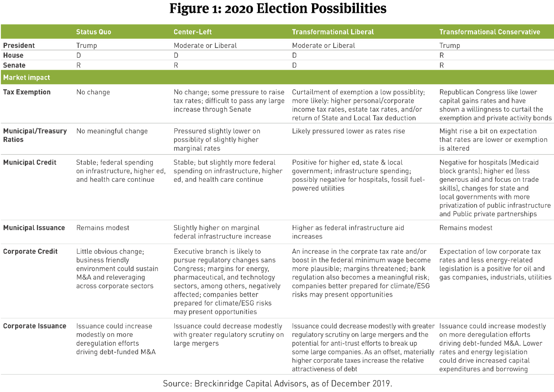 07.15.2020 - 2020 Election Possibilities