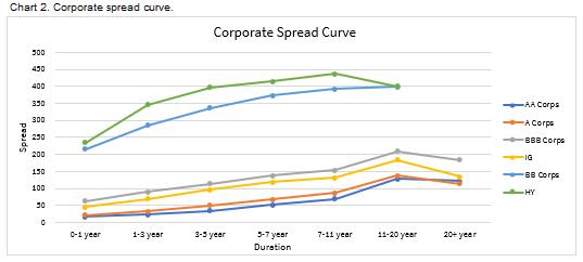 08.02.2020 - Chart 2 - Corporate spread curve