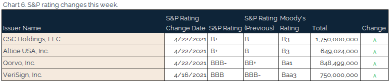 04.25.2021 - Chart 6 - S&P rating changes this week