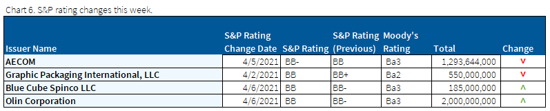 04.11.2021 - Chart 6 - S&P rating changes this week