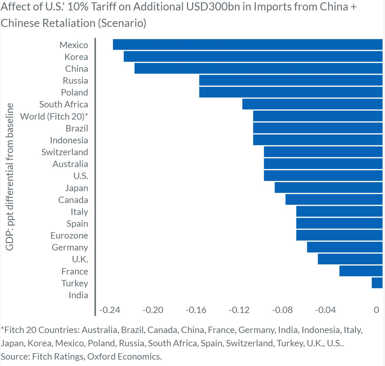 China tariff chart