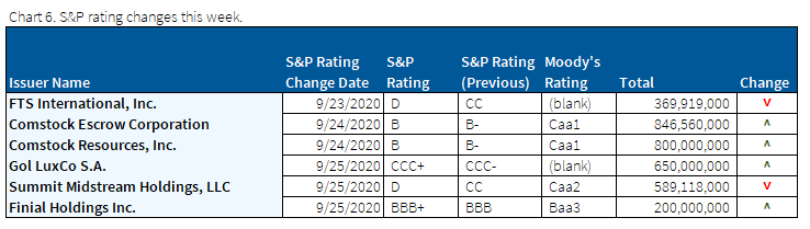9.27.2020 - Chart 6 - S&P rating changes this week