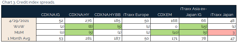 05.02.2021 - Chart 3 - credit index spreads