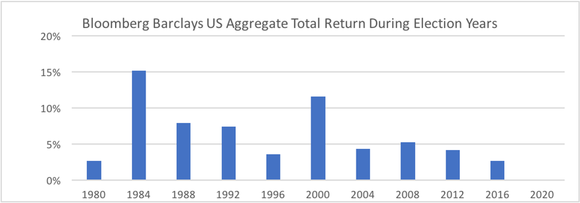 07.15.2020 - Bloomberg Barclays US Aggregate Total Return During Election Years from 1980 to 2020