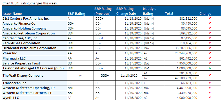 11.22.2020 - Chart 6 - S&P rating changes this week