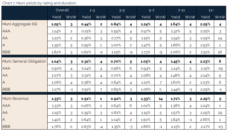05.02.2021 - Chart 7 - muni yields by rating and duration
