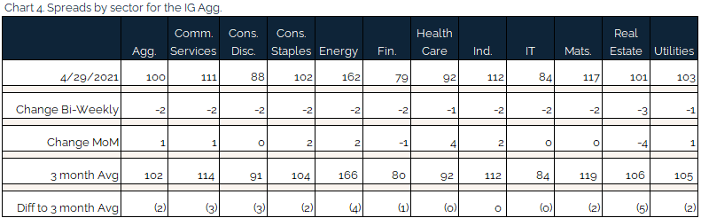 05.02.2021 - Chart 4 - spreads by sector for the IG Agg
