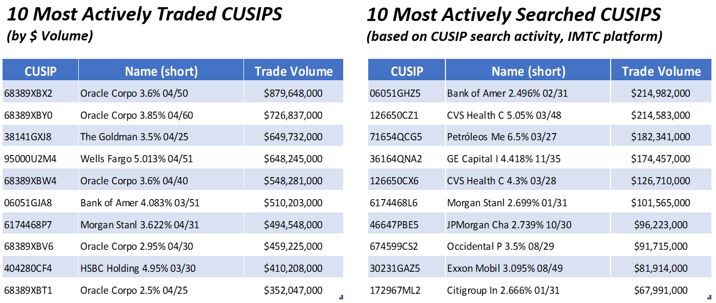 04.06 Top 10 Most Active CUSIPs