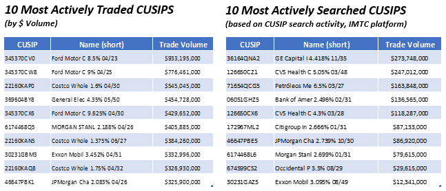 04.27.2020 - Top Most Actively Traded