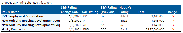 01.10.2021 - Chart 6 - s&p ratings changes
