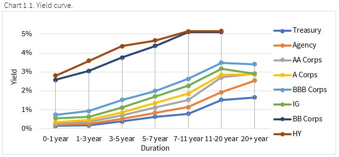 11.1.2020 - Chart 1.1 - Yield curve