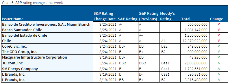 03.28.2021 - Chart 6 - S&P rating changes this week