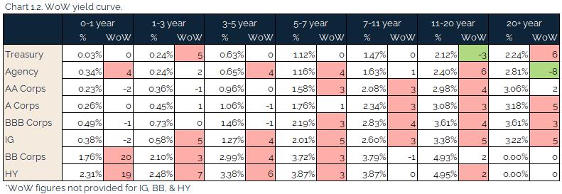 04.25.2021 - Chart 1.2 - WoW yield curve