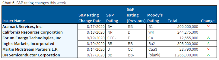 08.23.2020 - Chart 6 - S&P rating changes this week 726x200