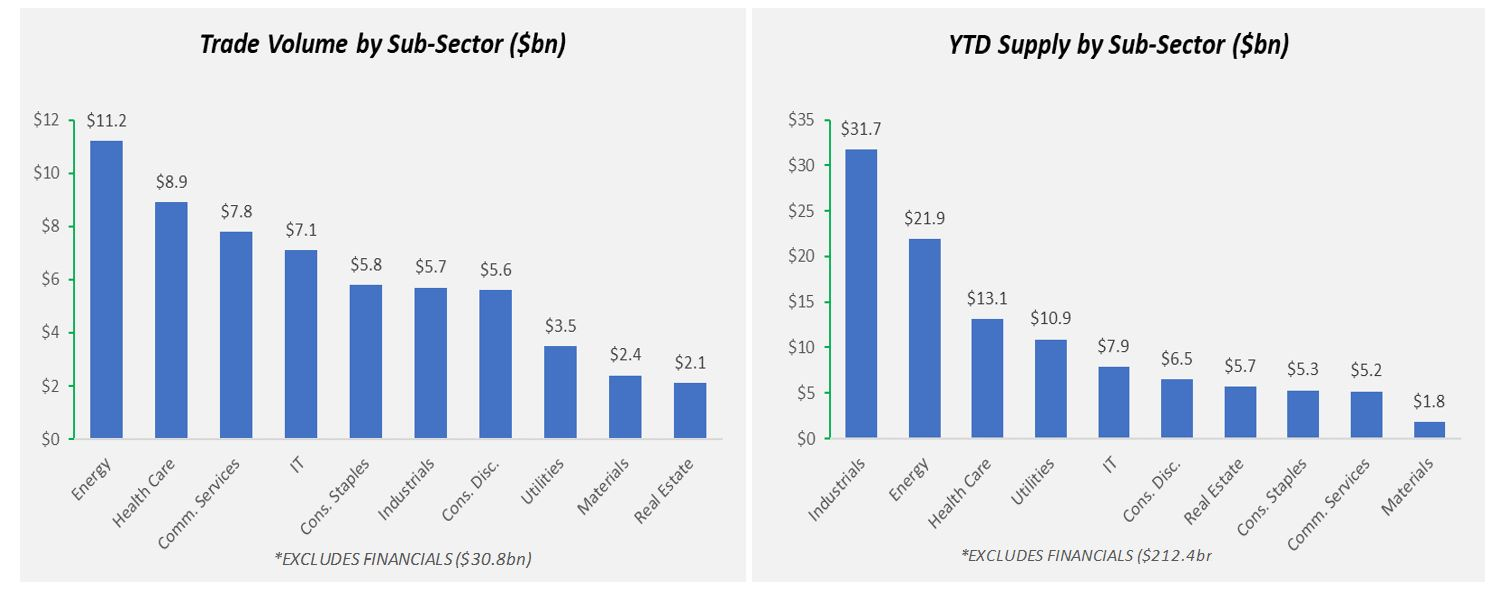 Trade Volume by Sub-Sector and YTD Supply by Sub-Sector