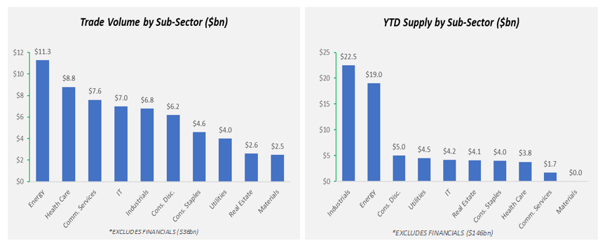 Trade volume by sub sector
