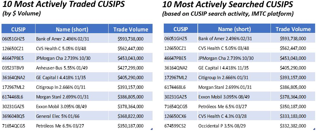 10 Most Actively Traded CUSIPS 3.16.2020