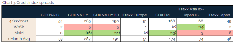 04.25.2021 - Chart 3 - credit index spreads