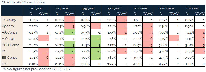 05.23.2021 - Chart 1.2 - WoW yield curve
