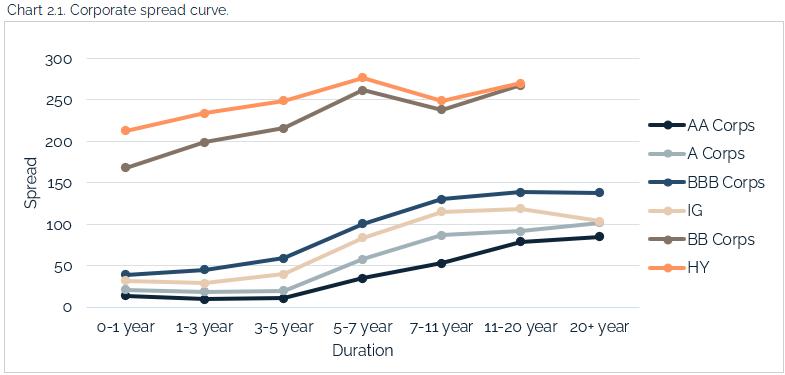 05.23.2021 - Chart 2.1 - corporate spread curve