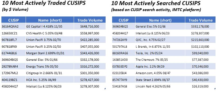 10 Most Actively Traded CUSIPS