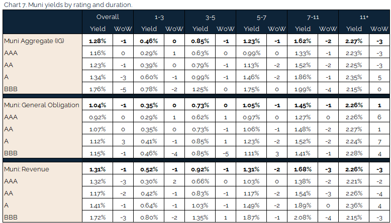 05.23.2021 - Chart 7 - muni yields by rating and duration