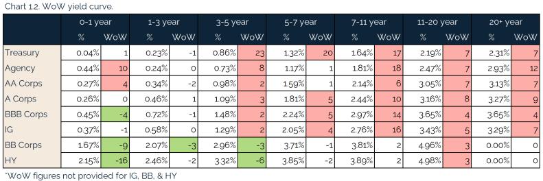 05.02.2021 - Chart 1.2 - WoW yield curve
