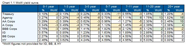 08.02.2020 - Chart 1.1 - Wow Yield Curve