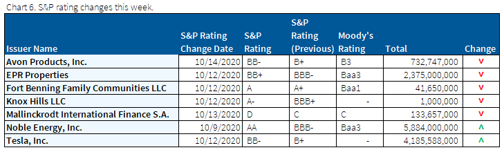 10.18.2020 - Chart 6 - S&P rating changes this week