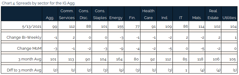 05.16.2021 - Chart 4 - spreads by sector for the IG Agg